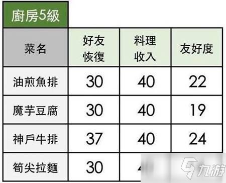 《小森生活》神户牛排配方介绍