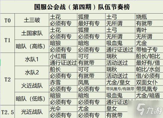 《坎公骑冠剑》第四期公会战队伍节奏榜 会战阵容推荐