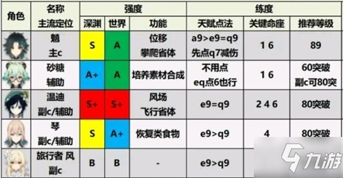 原神角色强度排行最新2.0 火水雷风岩各系元素角色排行
