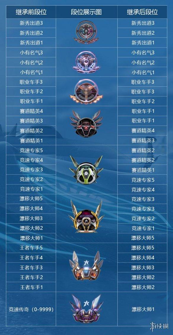 《王牌競速》段位繼承說明 段位排位一覽